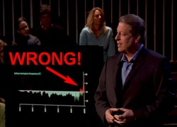 "Al Gore's infamous ""hockey stick"" graph that was used in An Inconvenient Truth was quickly debunked, as were many other ""facts"" used in the movie."