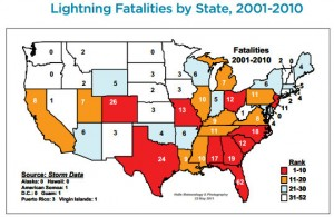 Colorado ranks second for lightning fatalities despite fewer lightning strikes than many other states.