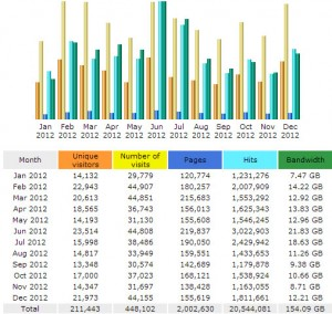 ThorntonWeather.com's 2012 website statistics.  Traffic to our site grew by more than 20% as we served up over 2,000,000 pages.