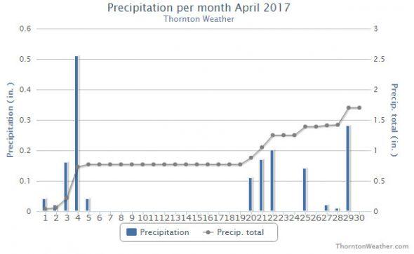 Thornton, Colorado precipitation summary for April 2017. (ThorntonWeather.com)