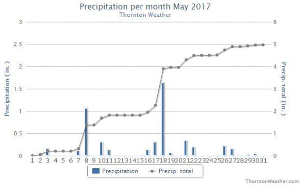 Thornton, Colorado's May 2017 precipitation summary.