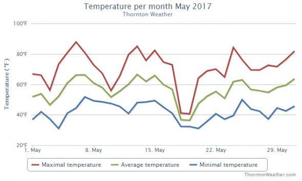 Thornton, Colorado's May 2017 temperature summary.