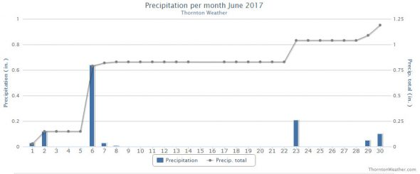 Thornton, Colorado's June 2017 precipitation summary. (ThorntonWeather.com)