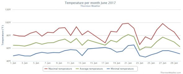 Thornton, Colorado's June 2017 temperature summary. (ThorntonWeather.com)