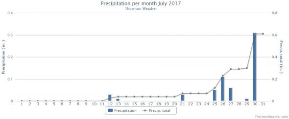 Thornton, Colorado's July 2017 precipitation summary. (ThorntonWeather.com)