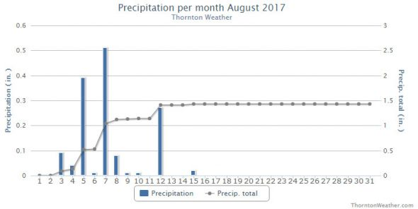 Thornton, Colorado's August 2017 Precipitation Summary. (ThorntonWeather.com)