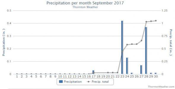 Thornton, Colorado's September 2017 Precipitation Summary. (ThorntonWeather.com)
