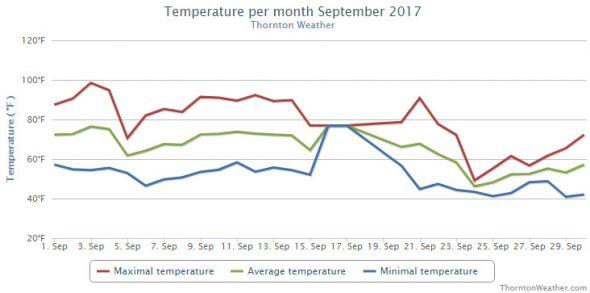 Thornton, Colorado's September 2017 Temperature Summary. (ThorntonWeather.com)