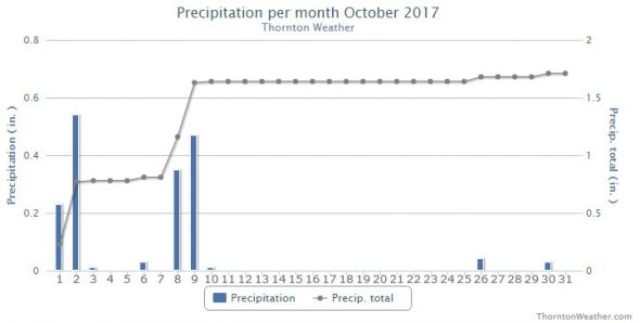 Thornton, Colorado October 2017 precipitation summary. (ThorntonWeather.com)
