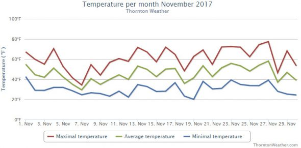 Thornton, Colorado's November 2017 temperature summary. (ThorntonWeather.com)