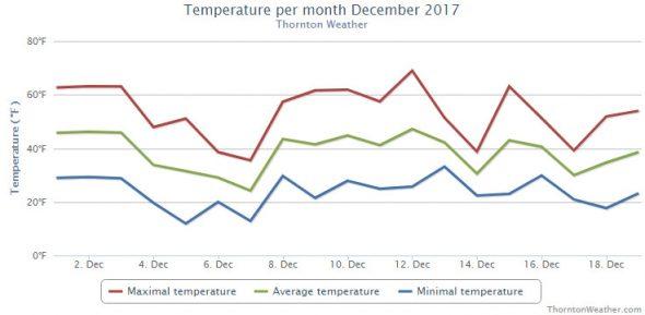 Thornton, Colorado's December 2017 temperature summary. (ThorntonWeather.com)