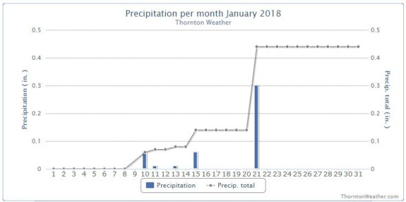 Thornton, Colorado's January 2018 precipitation summary. (ThorntonWeather.com)