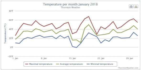 Thornton, Colorado's January 2018 temperature summary. (ThorntonWeather.com)