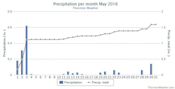 Thornton, Colorado's May 2018 precipitation summary. (ThorntonWeather.com)