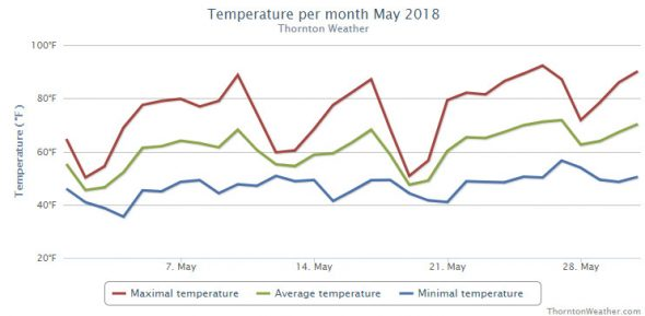 Thornton, Colorado's May 2018 temperature summary. (ThorntonWeather.com)