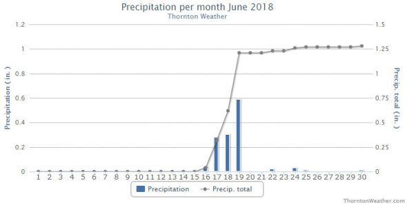 June 2018 precipitation summary chart for Thornton, Colorado. (ThorntonWeather.com)