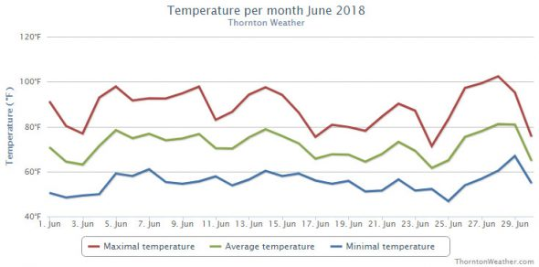 June 2018 temperature summary chart for Thornton, Colorado. (ThorntonWeather.com)