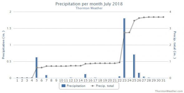 Thornton, Colorado's July 2018 precipitation summary. (ThorntonWeather.com)