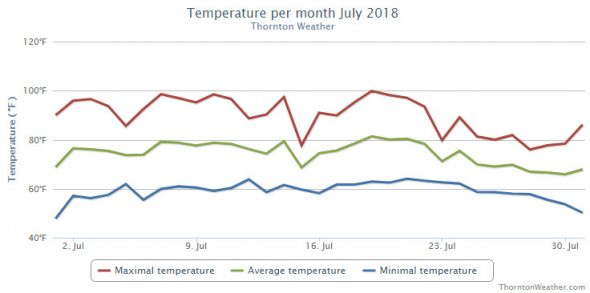 Thornton, Colorado's July 2018 temperature summary. (ThorntonWeather.com)