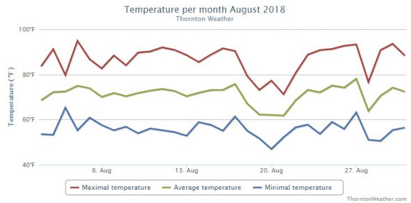 Thornton, Colorado's August 2018 temperature summary. (ThorntonWeather.com)