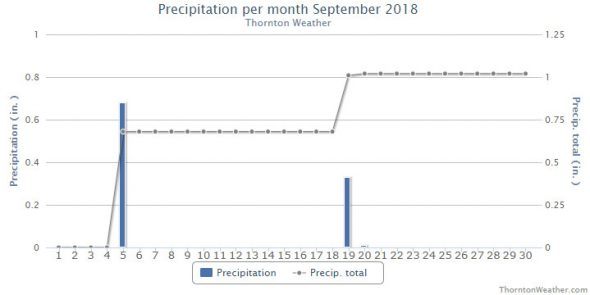 Thornton, Colorado's September 2018 precipitation summary. (ThorntonWeather.com)