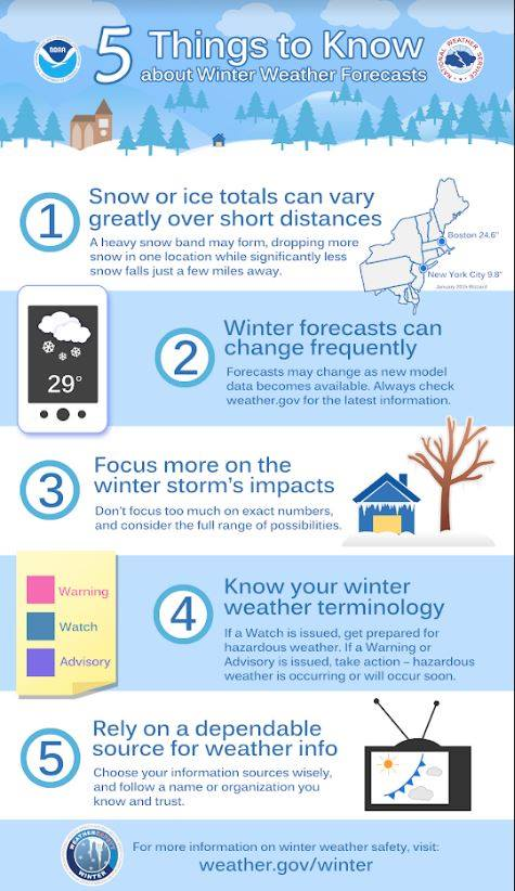 Winter Weather Preparedness Overview
