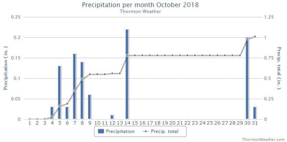 Thornton, Colorado's October 2018 precipitation summary. (ThorntonWeather.com)