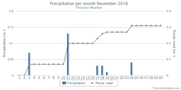 Thornton, Colorado's November 2018 precipitation summary. (ThorntonWeather.com)