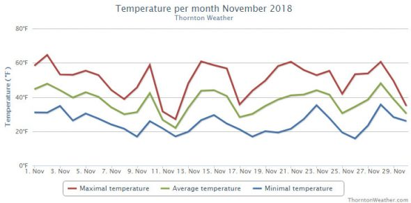 Thornton, Colorado's November 2018 temperature summary. (ThorntonWeather.com)
