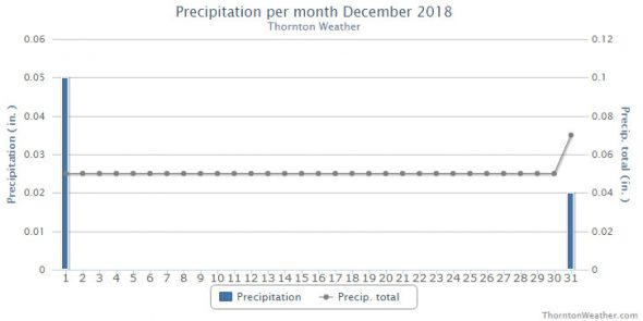 Thornton, Colorado's December 2018 Precipitation Summary. (ThorntonWeather.com)