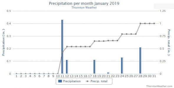 Thornton, Colorado's January 2019 precipitation summary. (ThorntonWeather.com)