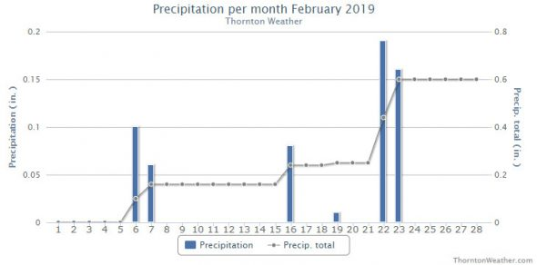 Thornton, Colorado's precipitation summary for February 2019. (ThorntonWeather.com)