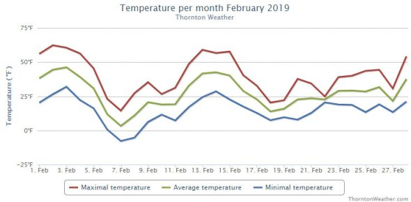 Thornton, Colorado's temperature summary for February 2019. (ThorntonWeather.com)