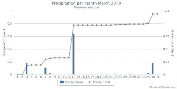 Thornton, Colorado's March 2019 precipitation summary. (ThorntonWeather.com)