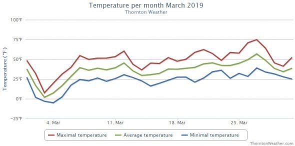 Thornton, Colorado's March 2019 temperature summary. (ThorntonWeather.com)