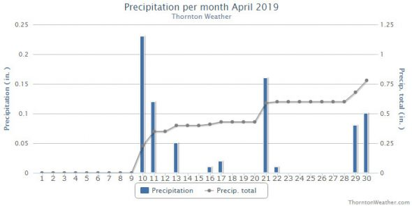 Thornton, Colorado's April 2019 precipitation summary. (ThorntonWeather.com)