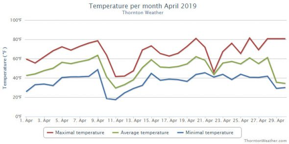Thornton, Colorado's April 2019 temperature summary. (ThorntonWeather.com)