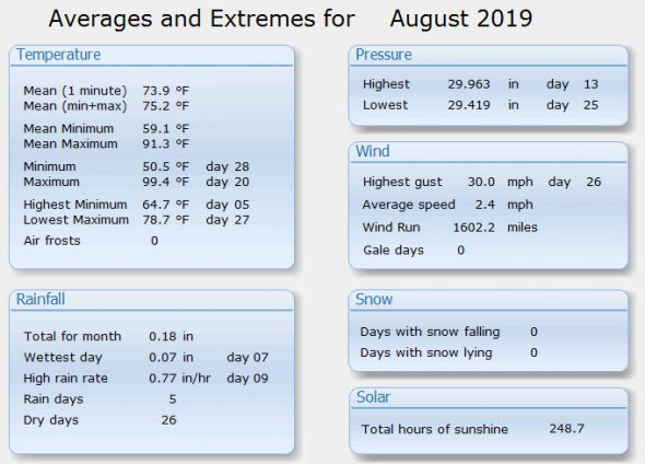 Thornton, Colorado's August 2019 weather summary. (ThorntonWeather.com)
