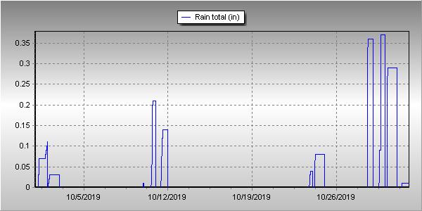 Thornton, Colorado's October 2019 Precipitation Summary.