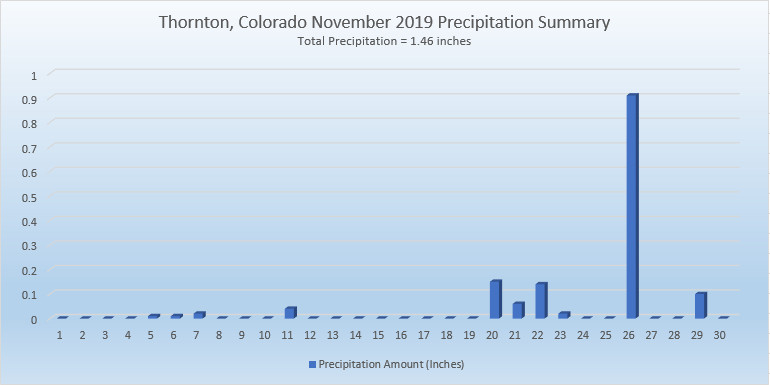Thornton, Colorado's November 2019 Precipitation Summary