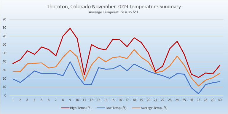 Thornton, Colorado's November 2019 Temperature Summary
