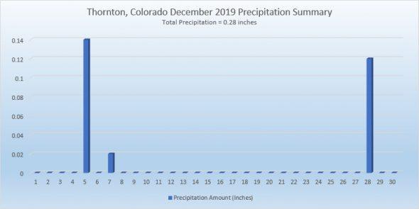 Thornton, Colorado's December 2019 Precipitation Summary. (ThorntonWeather.com)