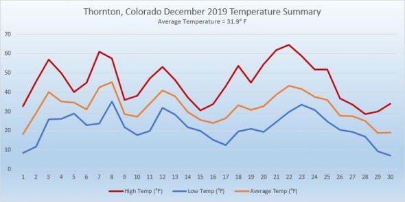 Thornton, Colorado's December 2019 Temperature Summary. (ThorntonWeather.com)