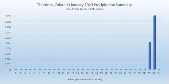 Thornton, Colorado's January 2020 precipitation summary. Click for larger view. (ThorntonWeather.com)