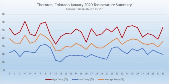 Thornton, Colorado's January 2020 temperature summary. Click for larger view. (ThorntonWeather.com)