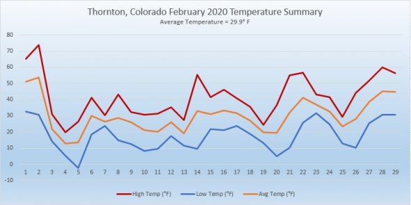Thornton, Colorado's February 2020 Temperature Summary. (ThorntonWeather.com)