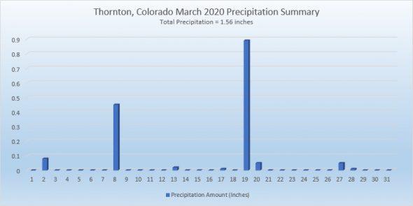 Thornton, Colorado's March 2020 precipitation summary. (ThorntonWeather.com)