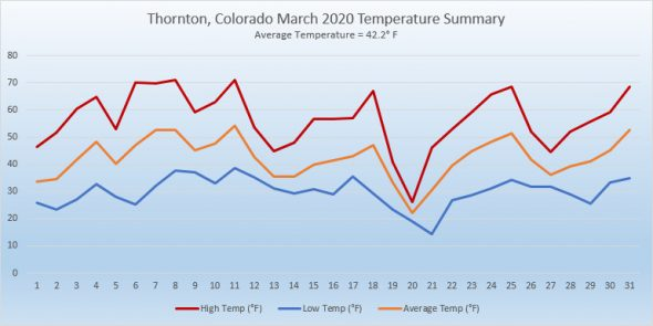Thornton, Colorado's March 2020 temperature summary. (ThorntonWeather.com)