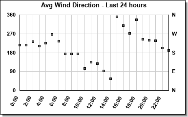 Avg Wind Direction last 24 hours